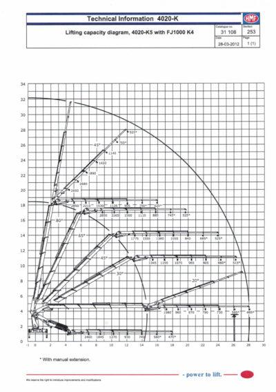 Løftediagram HMF4020 med jibb_1