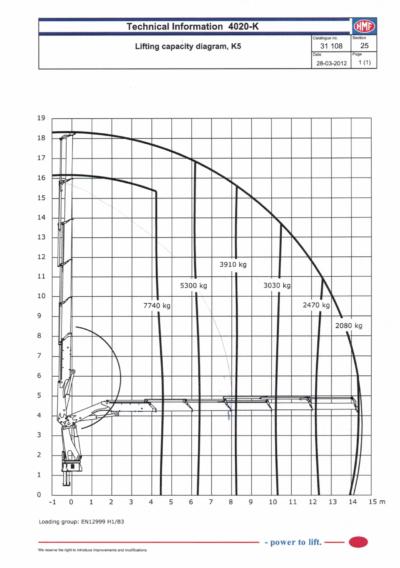 Løftediagram HMF4020 uten jibb1